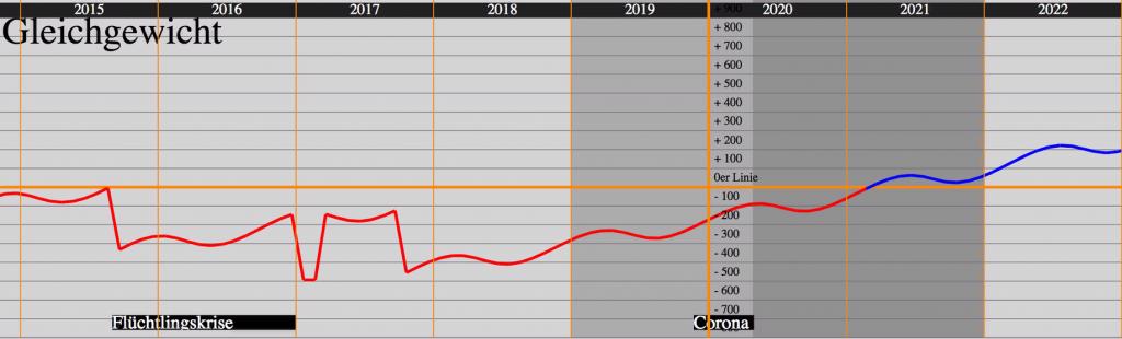 Astrologisches_Gleichgewicht von 20015 bis 2022