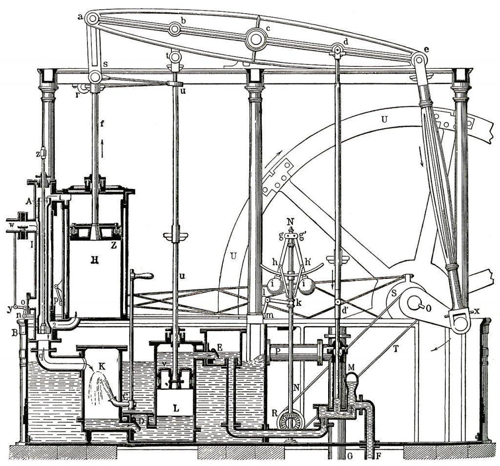 Schema wie eine dampfmaschine zu Zeiten von James Watt funkioniert hat.